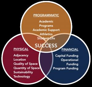 Integrated Planning Venn Diagram