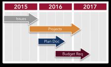 Planning Cycle Gantt Chart