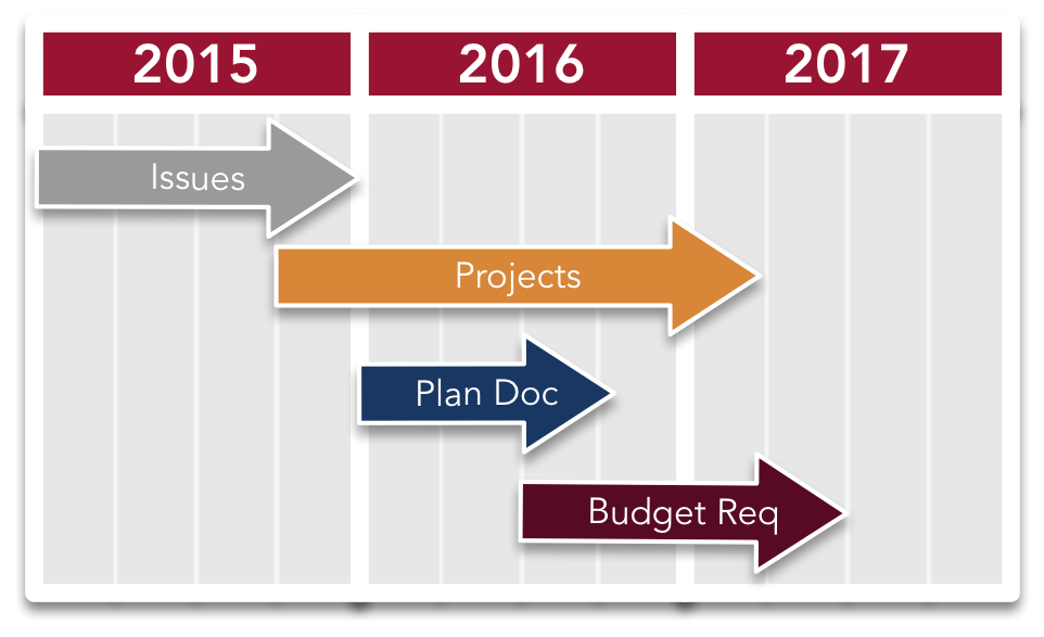 """budget cycle gantt chart 5 phases of project management  according to pmi, """"project management is the application of knowledge, skills, tools, and techniques to a broad range of activities in order to meet the requirements of a particular project."""
