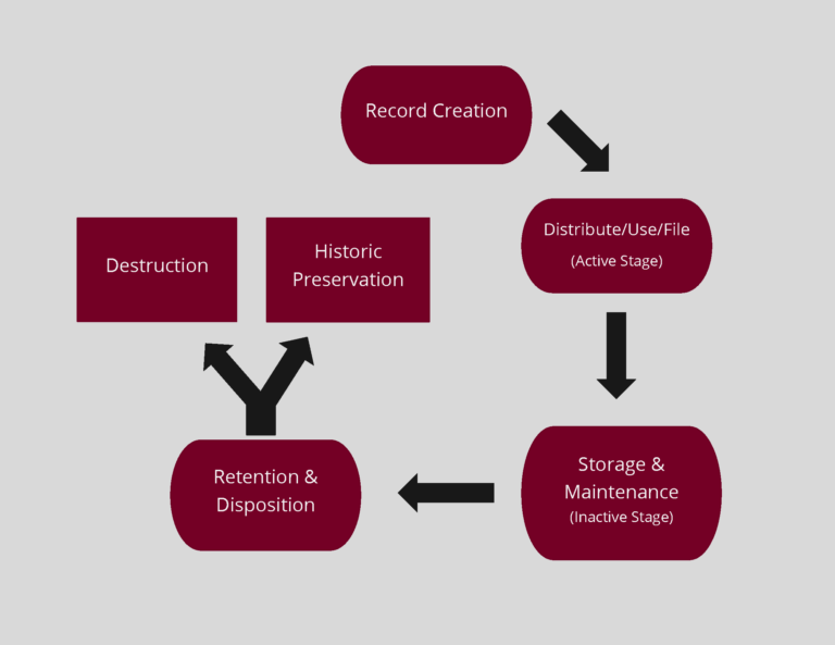 Flow chart of Lifecyle of Records Management
