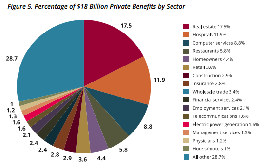 Image of Figure 5. Percentage of $18 Billion Private Benefits by Sector: Real estate 17.5%, Hospitals 11.9%, Computer services 8.8%, Restaurants 5.8%, Homeowners 4.4%, Retail 3.6%, Construction 2.9%, Insurance 2.8%, Wholesale trade 2.4%, Financial services 2.4%, Employment services 2.1%, Telecommunications 1.6%, Electric power generation 1.6%, Management services 1.3%, Physicians 1.2%, Hotels/motels 1%, All other 28.7%