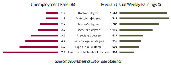 Image of Figure 6. Earnings and Unemployment by Educational Attainment: Unemployment Rate Percent followed by Median Usual Weekly Earnings in Dollars: Doctoral degree 1.6, $1,664; Professional degree 1.6, $1,745; Masters degree 2.4, $1,380; Bachelors degree 2.7, $1,156; Associate degree 3.6, $819; Some college but no degree 4.4, $756; High school diploma 5.2, $692; Less than a high school diploma 7.4, $504