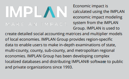 IMPLAN logo: Make an Impact: Economic impact is calculated using the IMPLAN economic impact modeling system from the IMPLAN Group. IMPLAN is used to create detailed social accounting matrices and multiplier models of local economies. IMPLAN Group provides region-specific data to enable users to make in-depth examinations of state, multi-county, county, sub-county, and metropolitan regional economies. IMPLAN Group has been developing complex localized databases and distributing IMPLAN® software to public and private organizations since 1993.