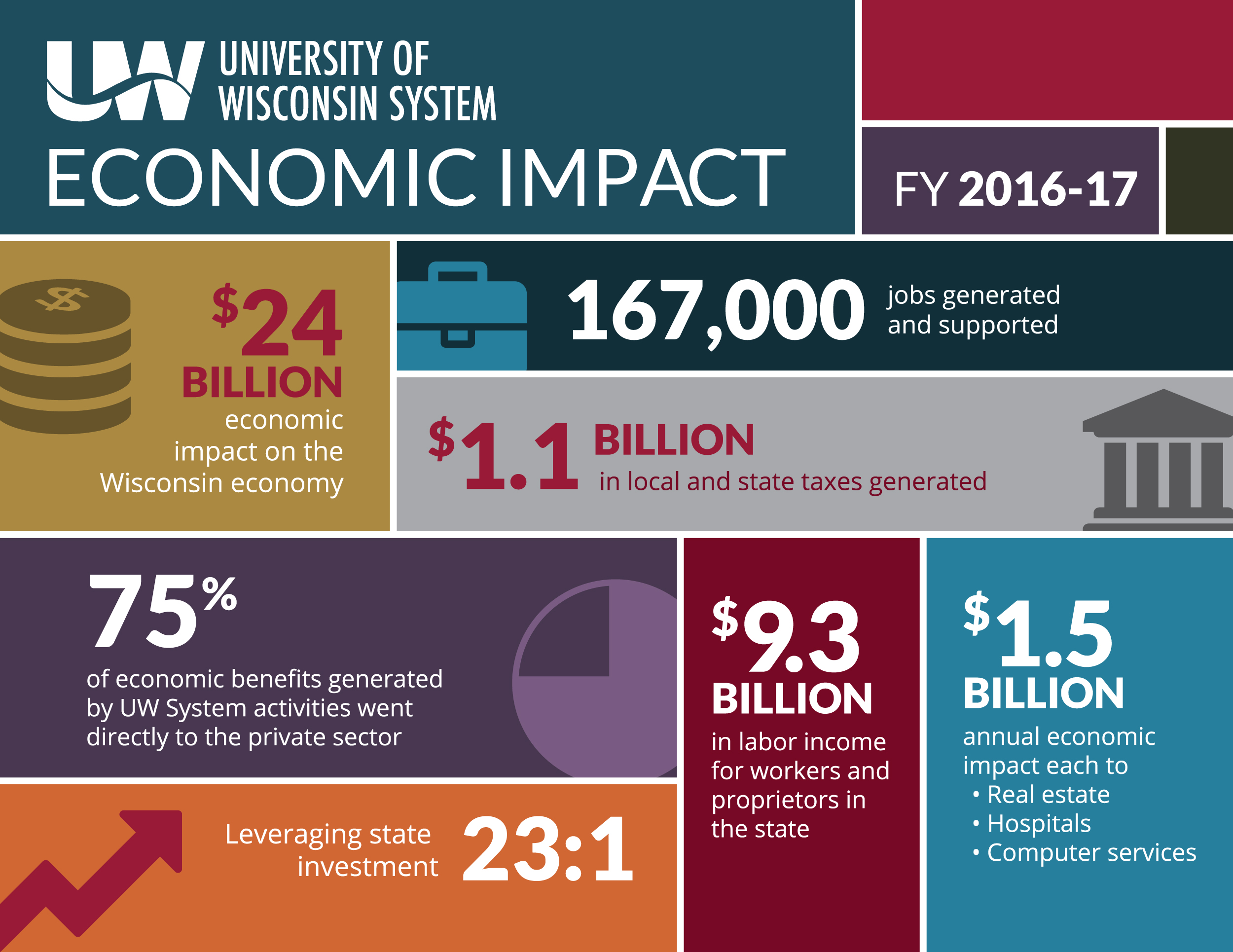Infographic: UW System's $24 Billion Economic Impact on Wisconsin's economy. 167000 Jobs generated. 75% went to private sector. Leveraging state investment 23:1. $1.1 Billion in local and state taxes generated. $9.3 Billion in labor income.