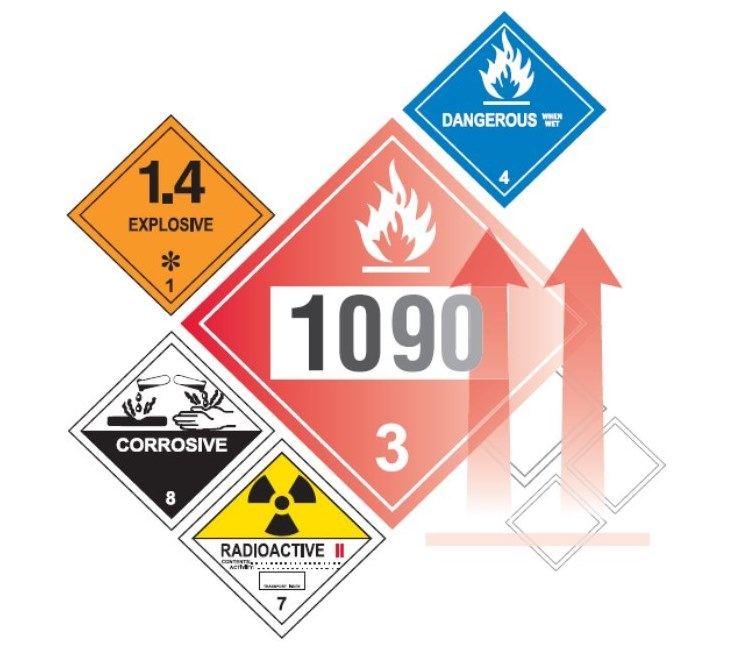 Hazardous Materials Transportation Environment Health Safety