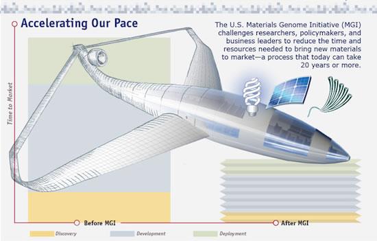 Materials Genome Initiative advertisement