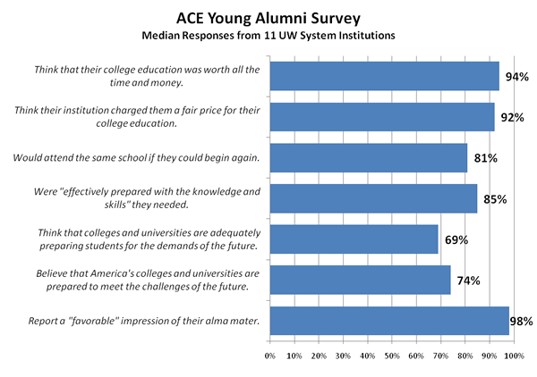 ACE Young Alumni Survey