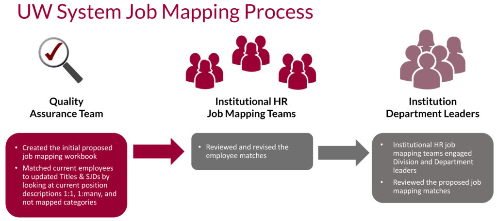 UW System Job Mapping process image