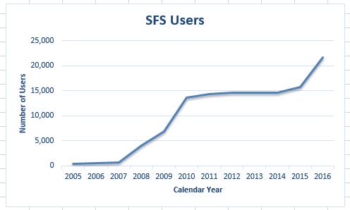 SFS Users 2005-2016