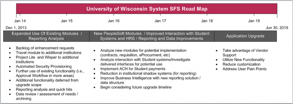 SFS Road Map