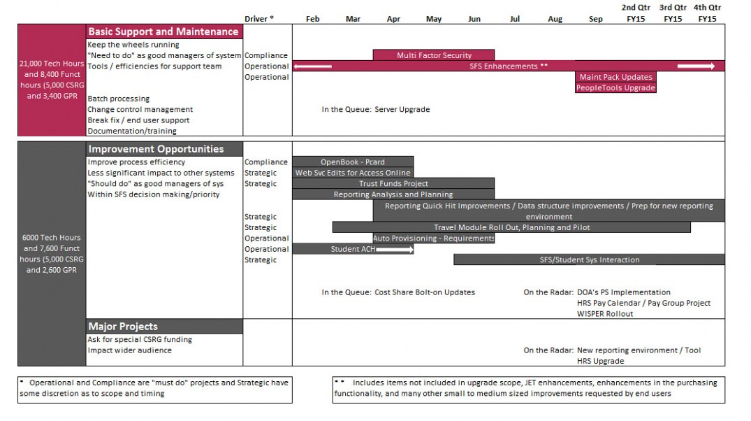 SFS Project List Timeline