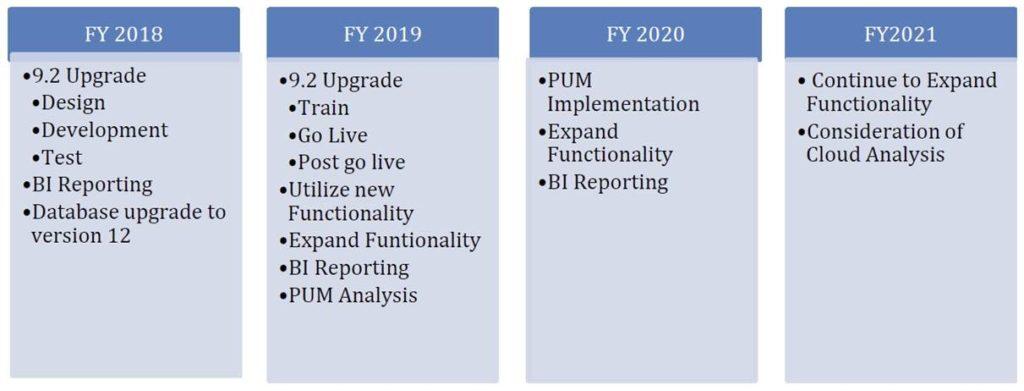 Timeline 2018-2021