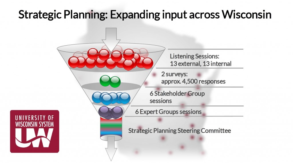 Strat Planning funnel