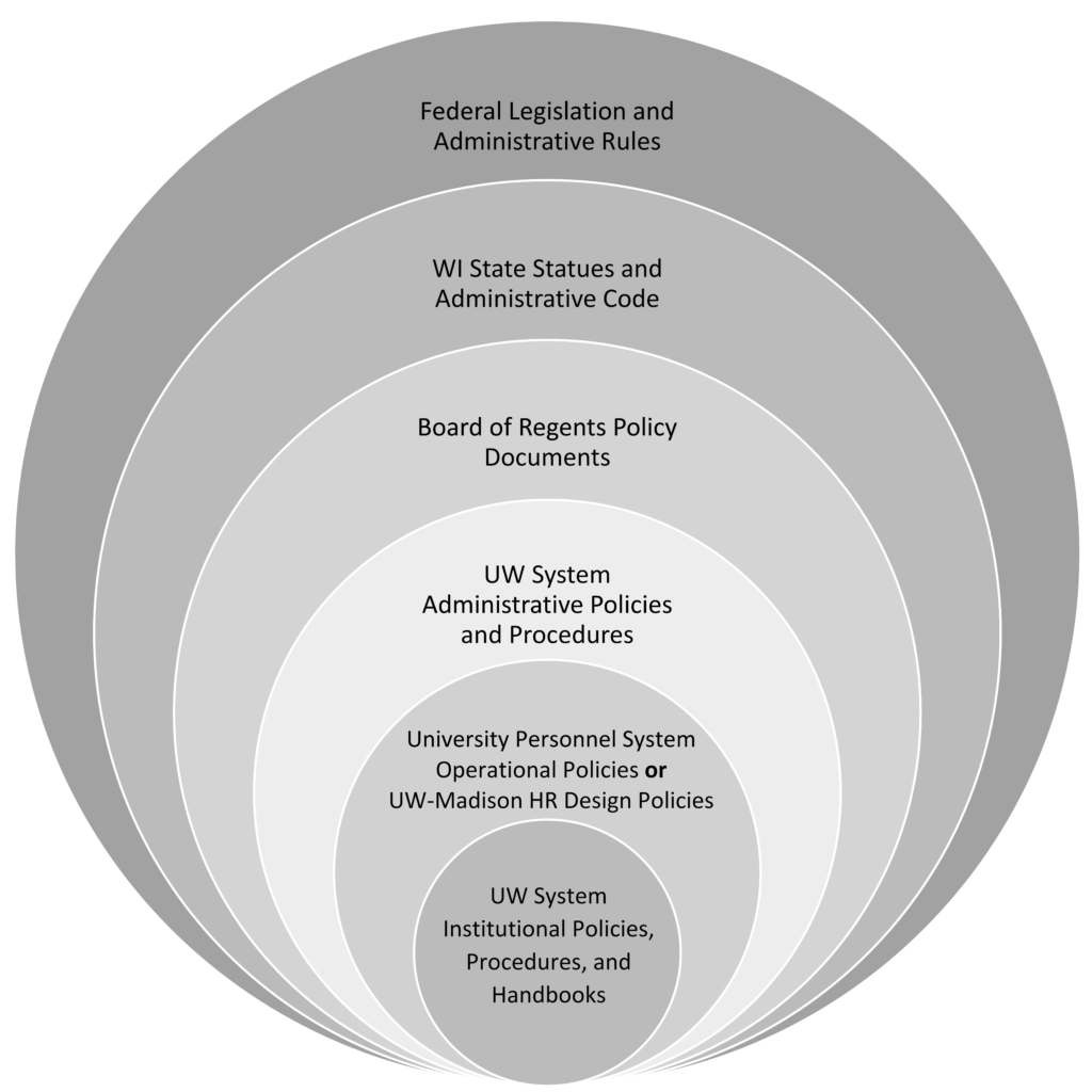This image shows six concentric circles of different sizes that represent the policy framework in which University of Wisconsin System policies exist. Each tier of policy is represented by one of the six circles. The scope of the policies becomes smaller as you move from the outer circles towards the inner circles. Federal Legislation and Administrative Rules occupy the largest, outermost circle because they have the broadest scope. Moving inward, the next circle contains Wisconsin State Statues and Administrative Code. The next tier is Board of Regents Policies. This is followed by UW System Administrative Policies and Procedures. Then, University Personnel System Operational Policies. UW System Institutional Policies, Procedures, and Handbooks occupy the smallest, innermost circle.