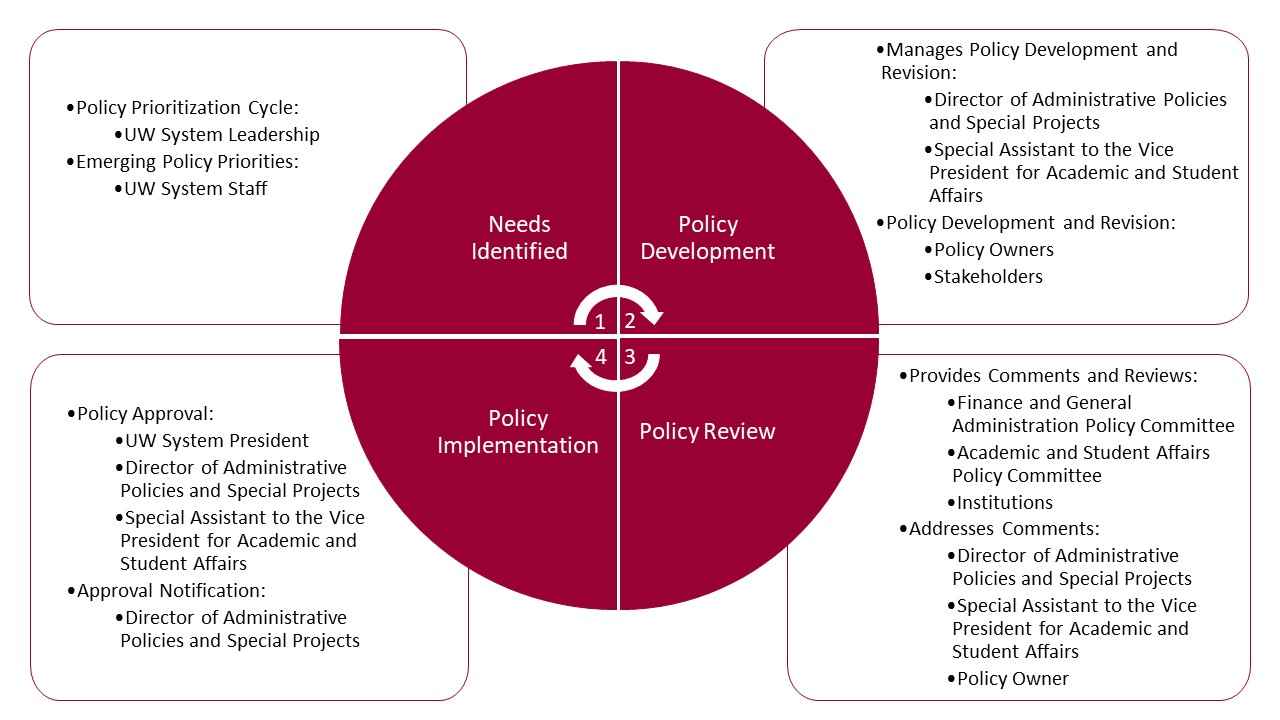 The UWSA policy development and review process represented as a circular process