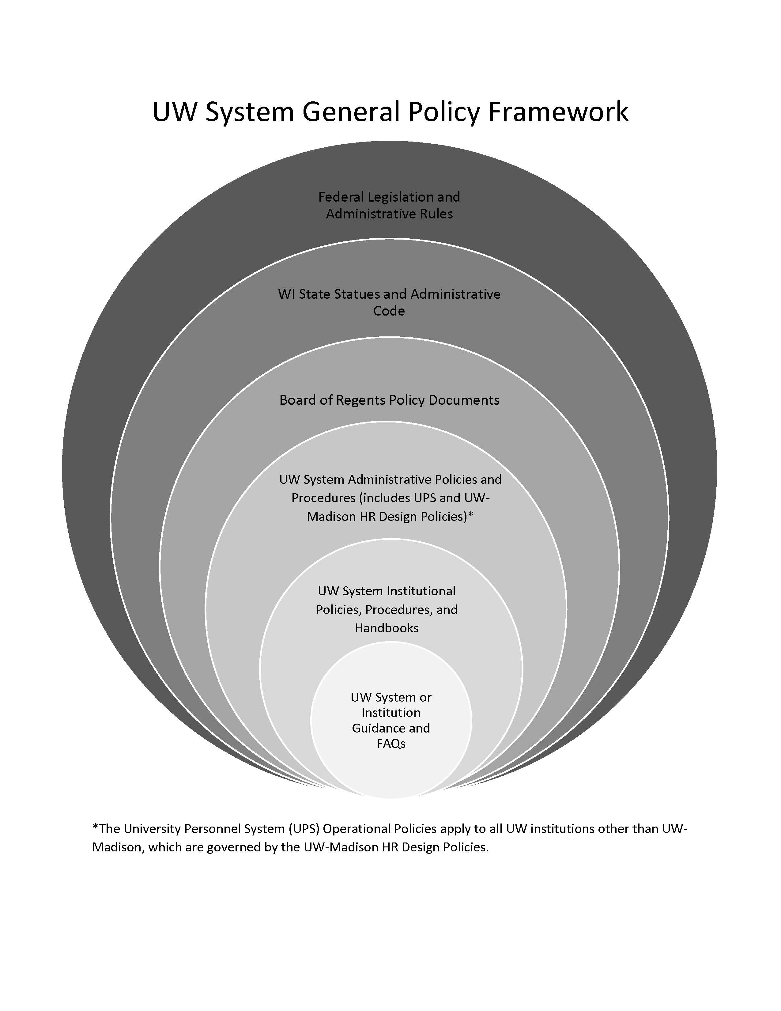 This image shows six concentric circles of different sizes that represent the policy framework in which University of Wisconsin System policies exist. Each tier of policy is represented by one of the six circles. The scope of the policies becomes smaller as you move from the outer circles towards the inner circles.  Federal Legislation and Administrative Rules occupy the largest, outermost circle because they have the broadest scope. Moving inward, the next circle contains Wisconsin State Statues and Administrative Code. The next tier is Board of Regents Policies. This is followed by UW System Administrative Policies and Procedures, including University Personnel System policies and UW-Madison HR Design Policies. This is followed by UW System Institutional Policies, Procedures, and Handbooks. UW System or Institution Guidance and FAQs occupy the smallest, innermost circle.